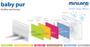 Filtrele purificatorului de aer de camera Miniland Baby Pur Hepa, carbon activ, UV
