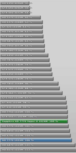 Merita Sapphire Radeon HD 7770 Vapor-X GDDR5 banii platiti?
