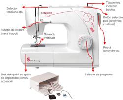 Specificatii tehnice Masina de cusut Singer 155 Aniversary