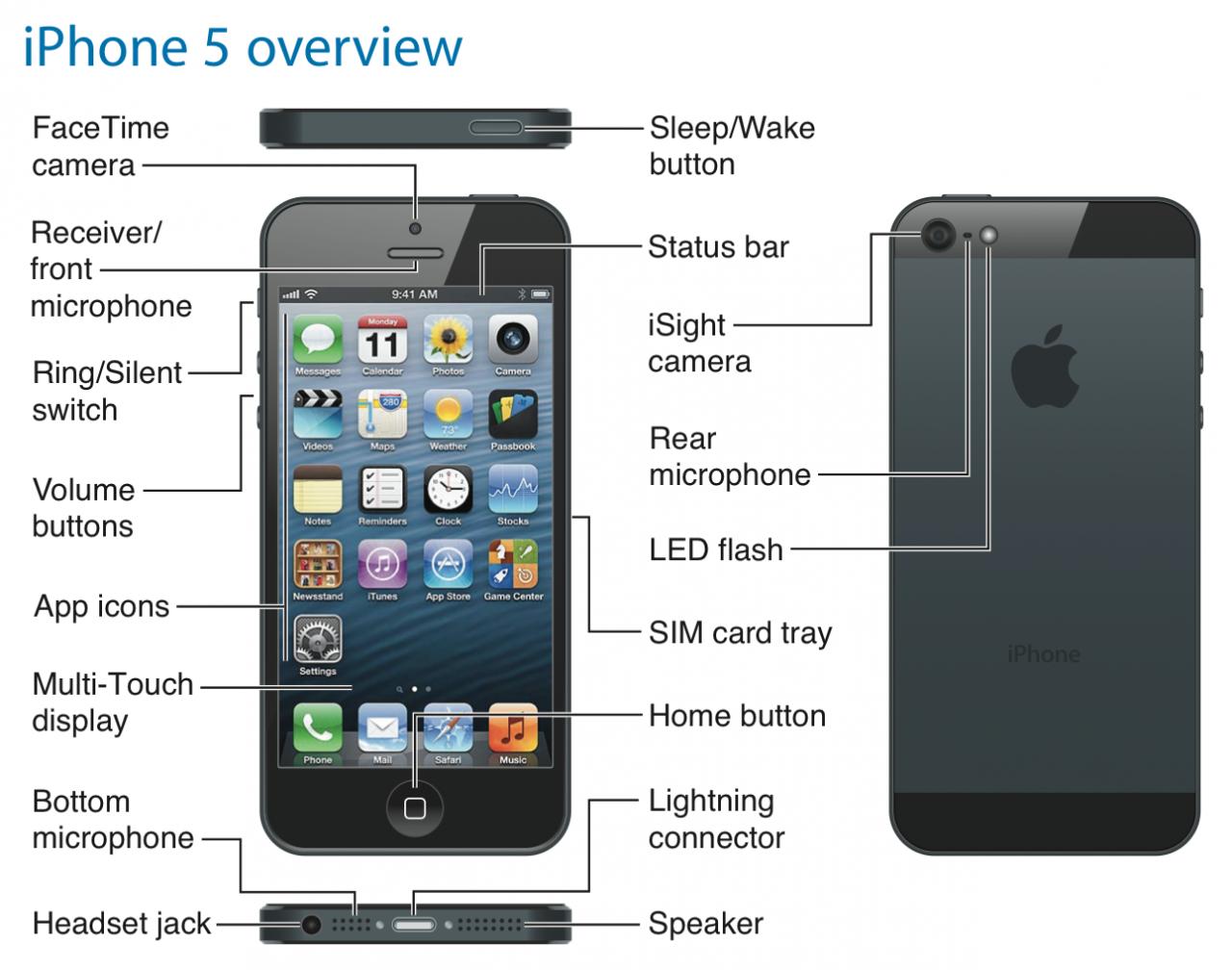 Telefon Apple iPhone 5! Phonetastic!