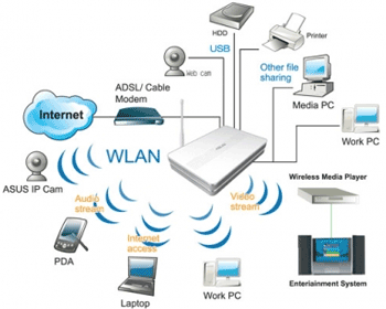 Ce trebuie sa stii cand cumperi un router wireless. Viteza, semnal, banda, specificatii