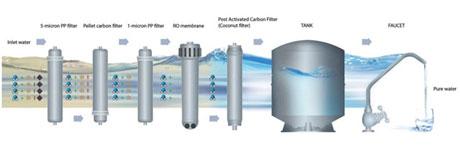 Sisteme de filtrare si purificare a apei Zepter AqueenaPro