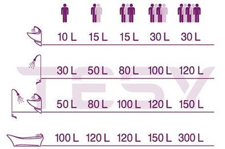 Ce capacitate ar trebui sa aiba un boiler electric pentru o familie de 1, 2, 3, 4 sau 5 persoane?